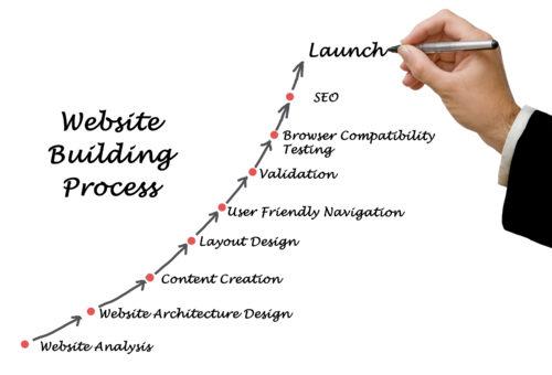 Proces Kreiranja Web Sajta